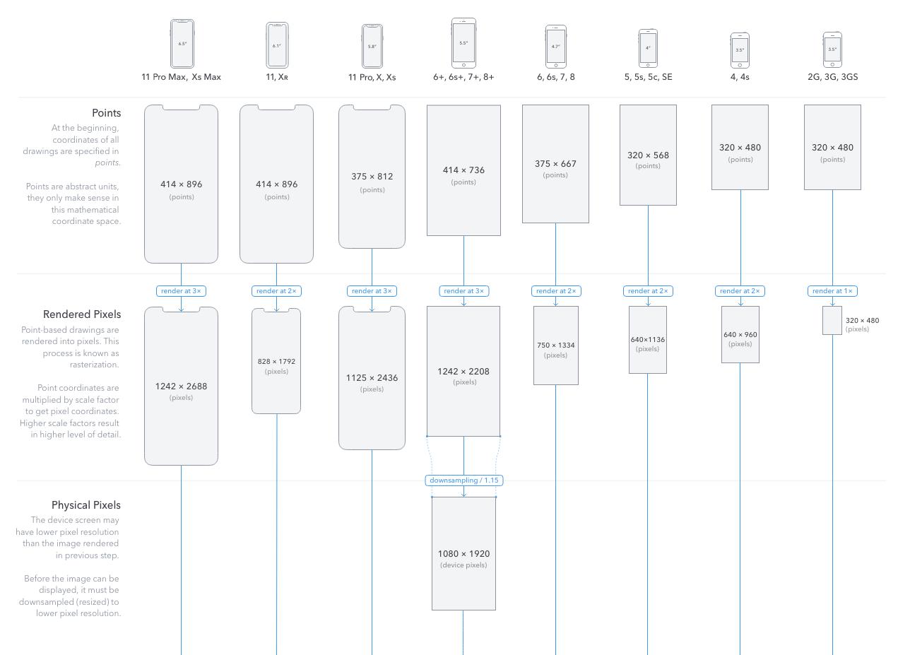 Die besten iOS Wallpaper für iPhone Pro und iPad Pro